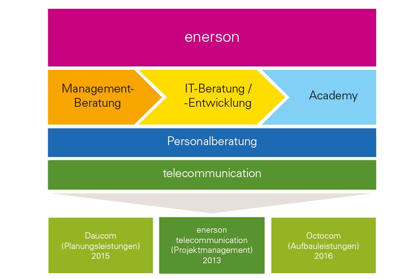 Darstellung enerson telco