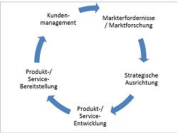 Operational Excellence für Vertrieb und Kundenservice